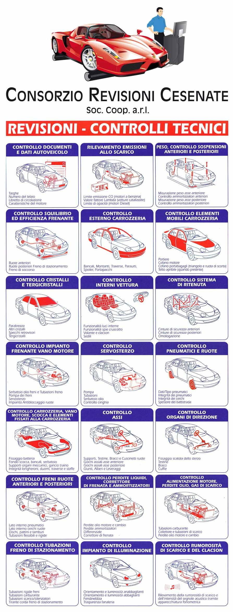 procedura revisione auto